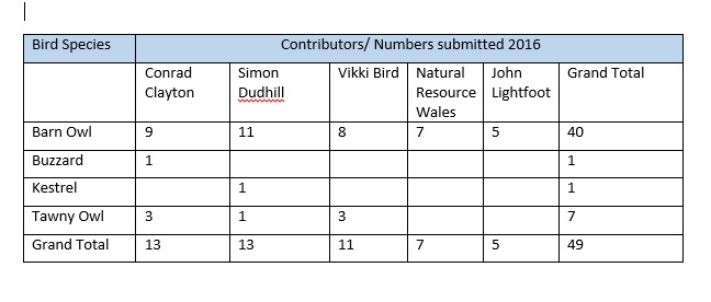 Table showing the top 5 contibutors and the range of species they have sent into the PBMS