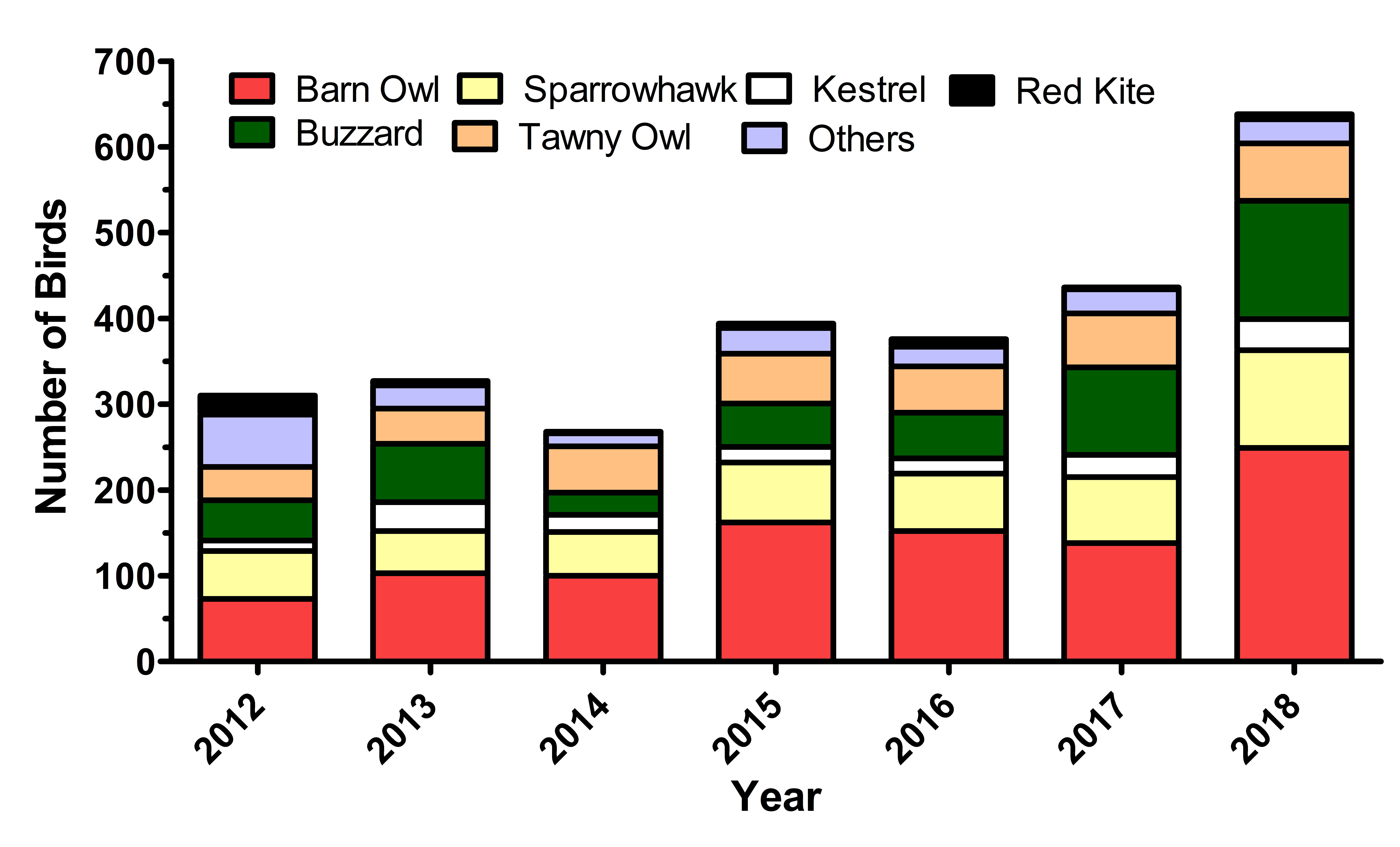 Graph showing birds by Collection Year 2012 to 2018