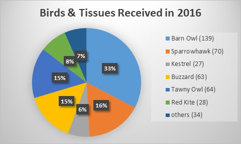 Pie chart showing numbers and percentages of the total of the different birds received during 2016 by the PBMS